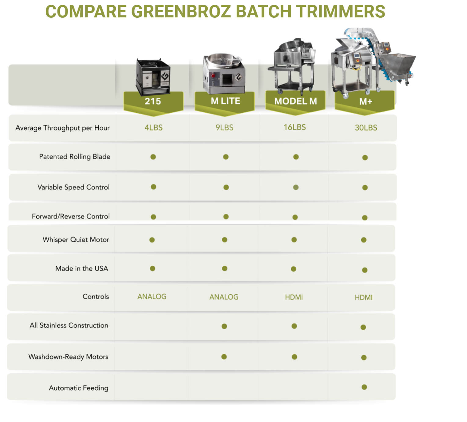 COMPARE GREENBROZ BATCH TRIMMERS