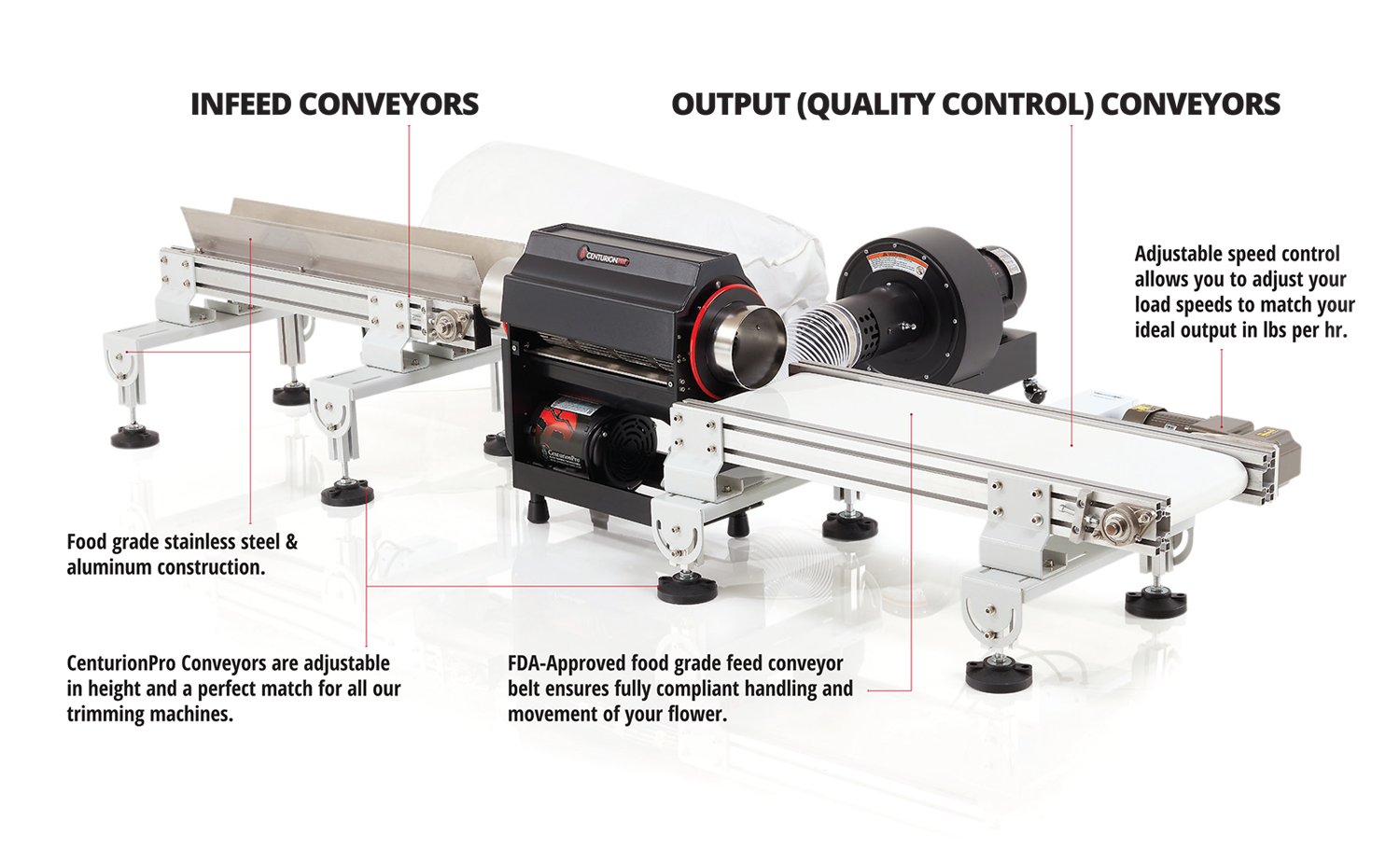 CenturionPro Mini Infeed & Quality Control Conveyor