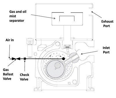 Single Stage vs Two Stage Vacuum Pump: