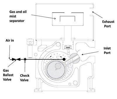 Single Stage vs Two Stage Vacuum Pump: