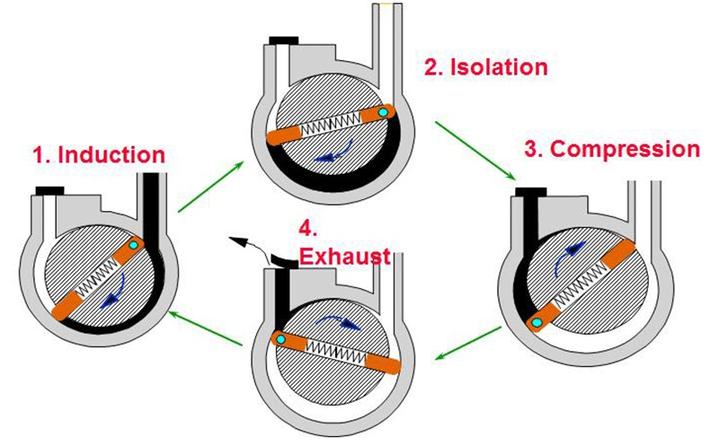 How do Rotary Vane pumps work?