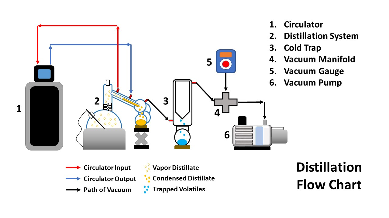 rotary evaporation