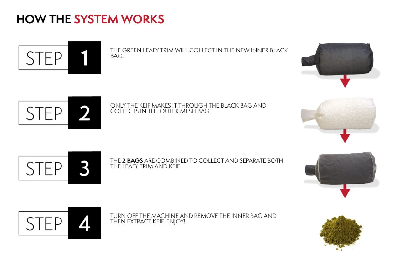 Centurion Pro Kief Collection System newly designed inner and outer bag set for the Centurion Pro Trimmers.