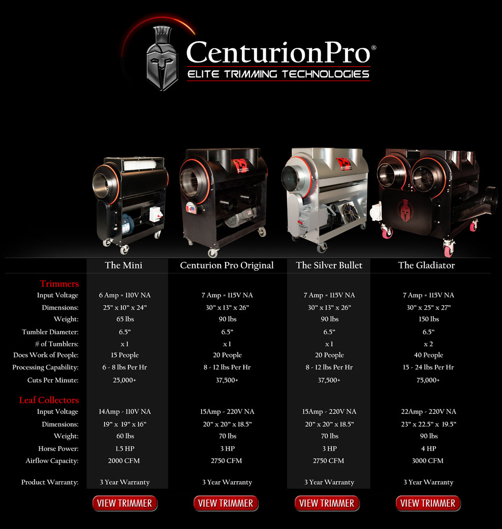 compare all centurion pro trimmers