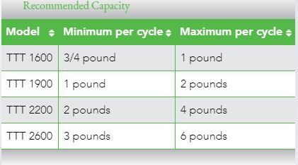 Trimmer Capacity Requirements-for optimal trimming